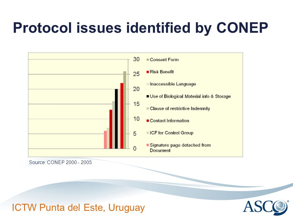 Protocol issues identified by CONEP