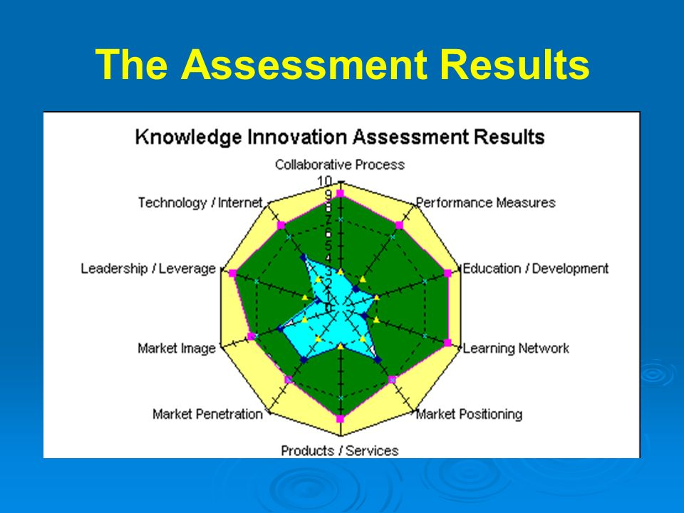 The Assessment Results