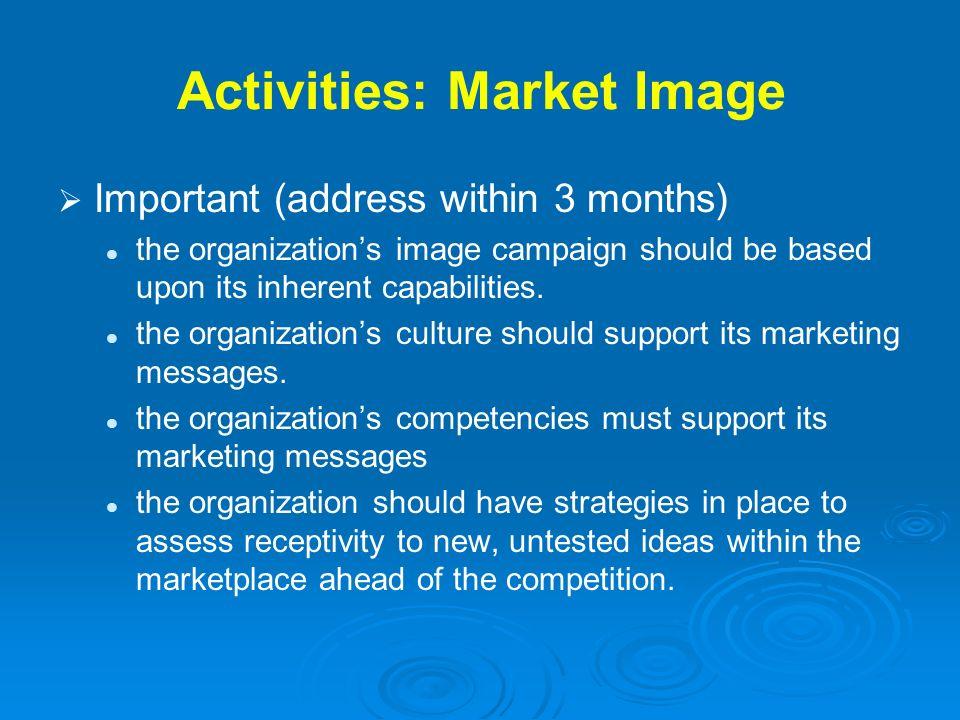 Activities: Market Image