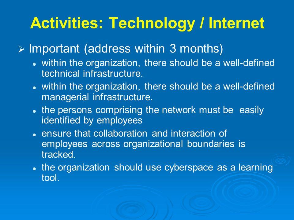Activities: Technology / Internet
