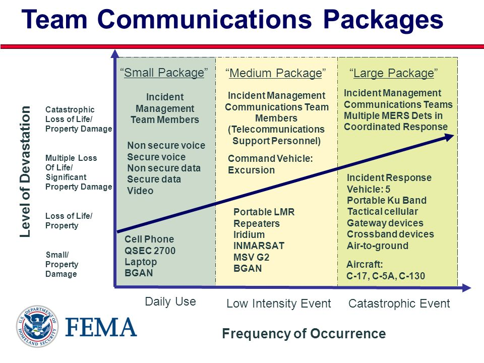 Team Communications Packages Frequency of Occurrence