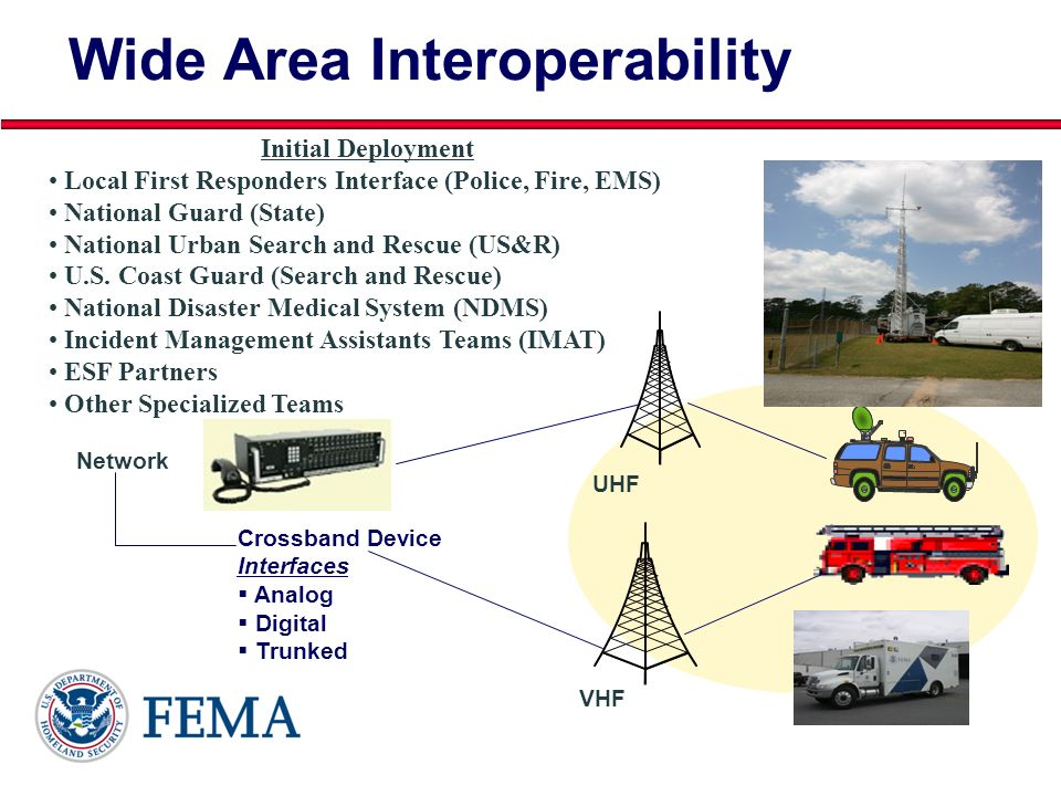 Wide Area Interoperability
