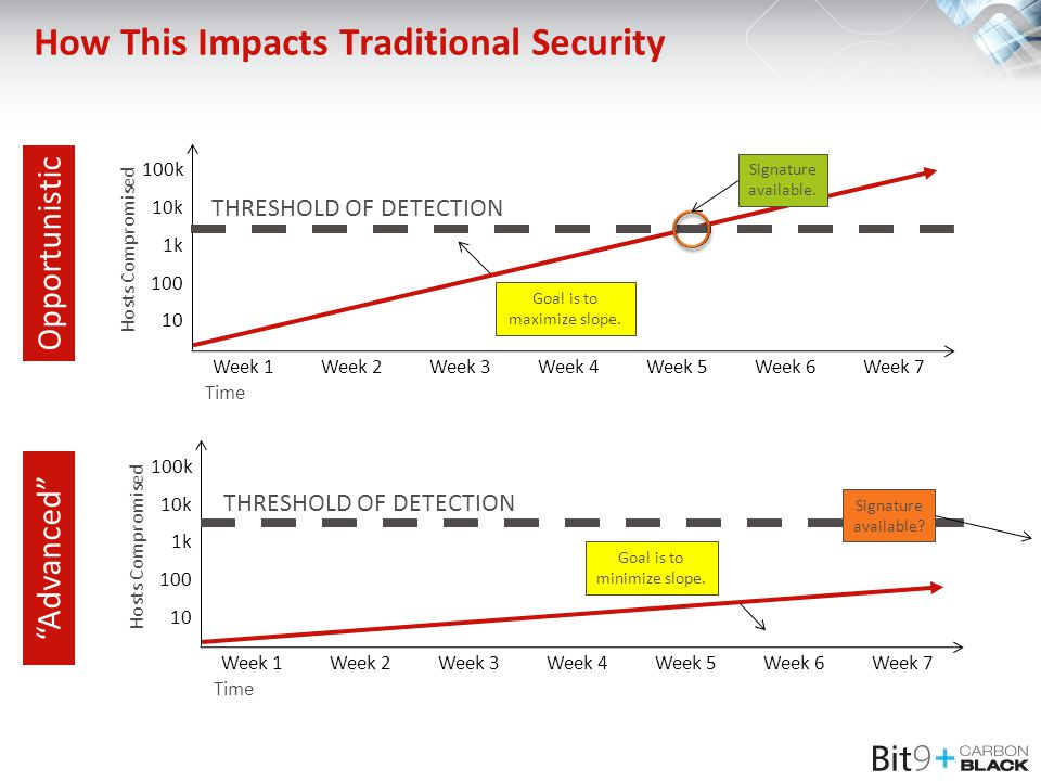 How This Impacts Traditional Security