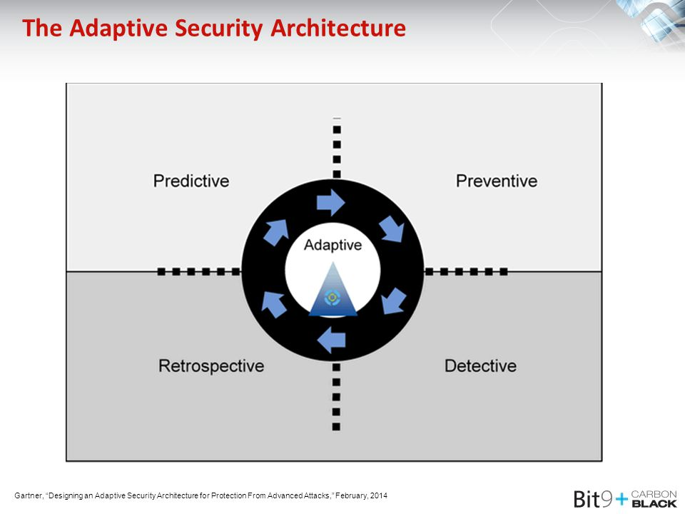The Adaptive Security Architecture