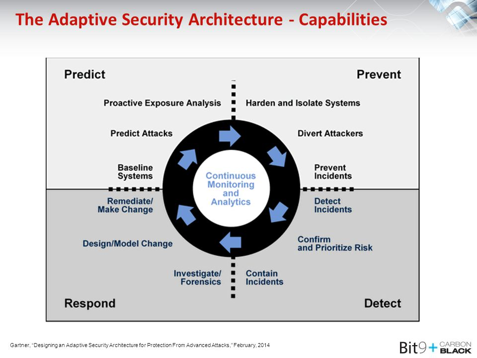 The Adaptive Security Architecture - Capabilities