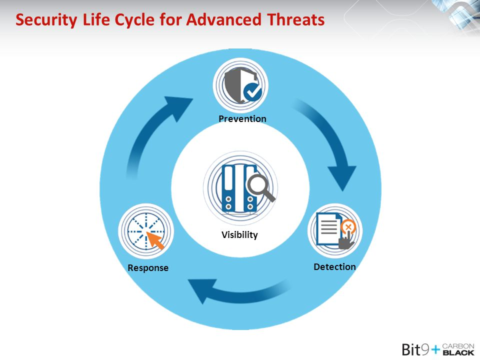 Security Life Cycle for Advanced Threats