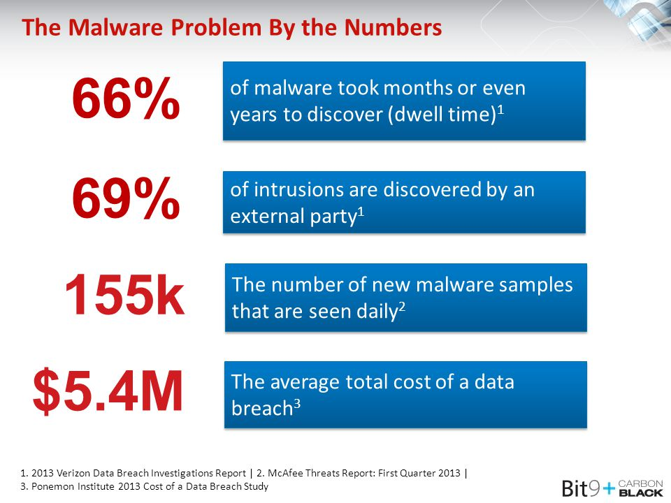 The Malware Problem By the Numbers