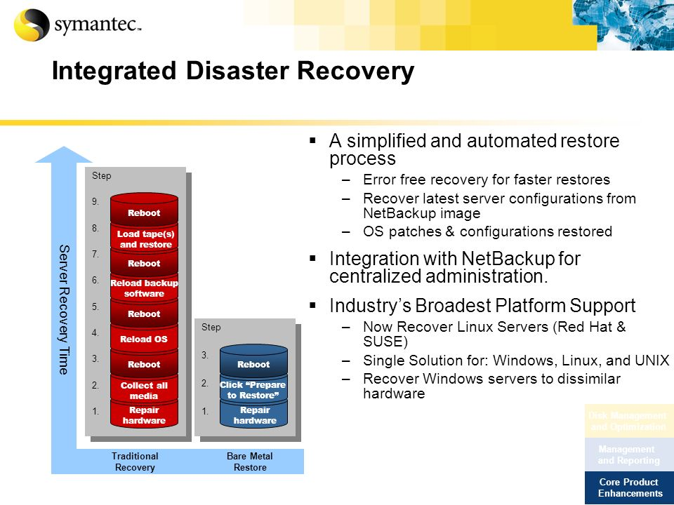 Integrated Disaster Recovery