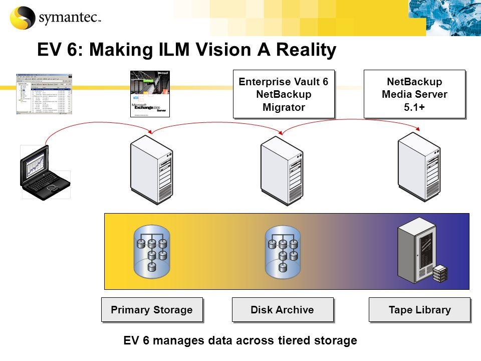 EV 6: Making ILM Vision A Reality