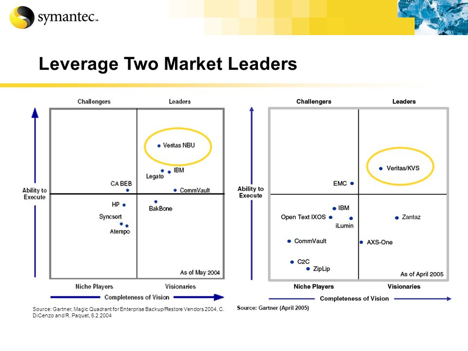 Leverage Two Market Leaders