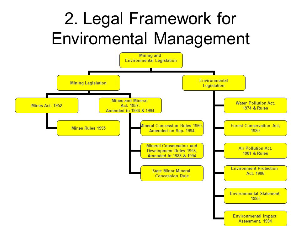 2. Legal Framework for Enviromental Management