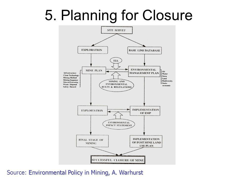 5. Planning for Closure Source: Environmental Policy in Mining, A. Warhurst