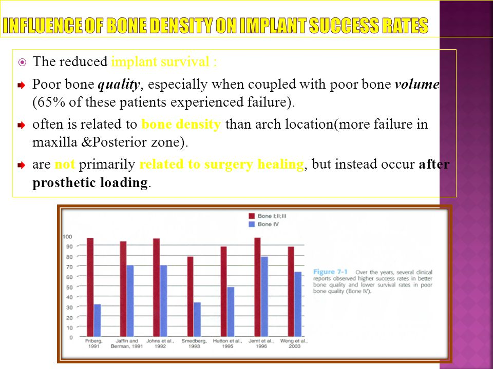 INFLUENCE OF BONE DENSITY ON IMPLANT SUCCESS RATES