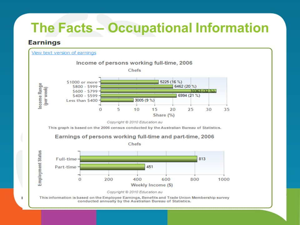 The Facts – Occupational Information