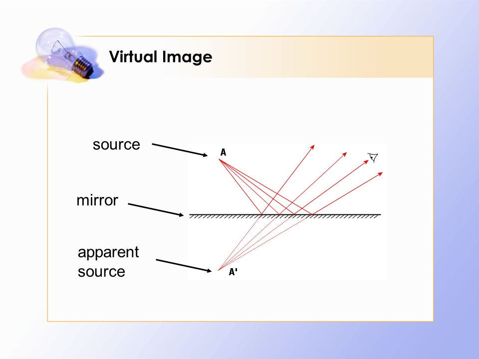 Virtual Image source mirror apparent source