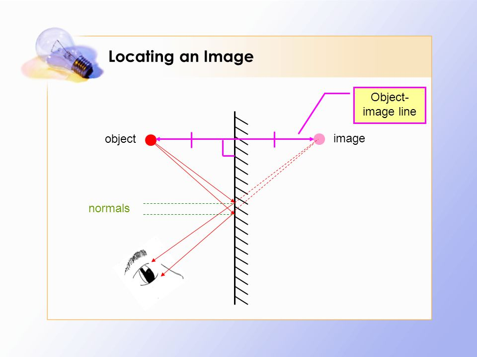 Locating an Image Object-image line object image normals