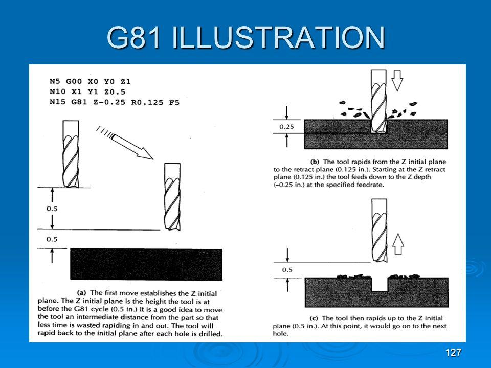 G81 ILLUSTRATION