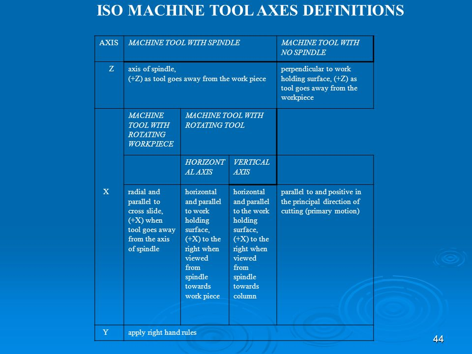 ISO MACHINE TOOL AXES DEFINITIONS