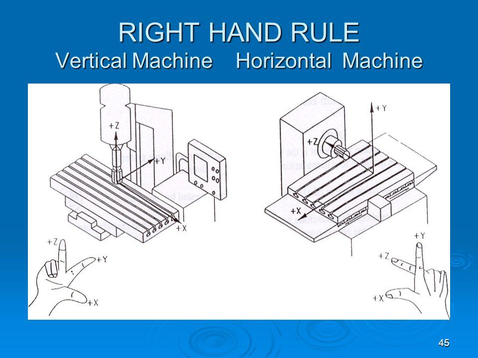 RIGHT HAND RULE Vertical Machine Horizontal Machine