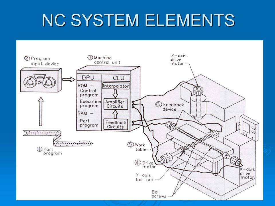 NC SYSTEM ELEMENTS
