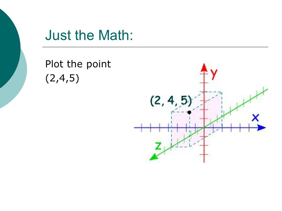 Just the Math: Plot the point (2,4,5)