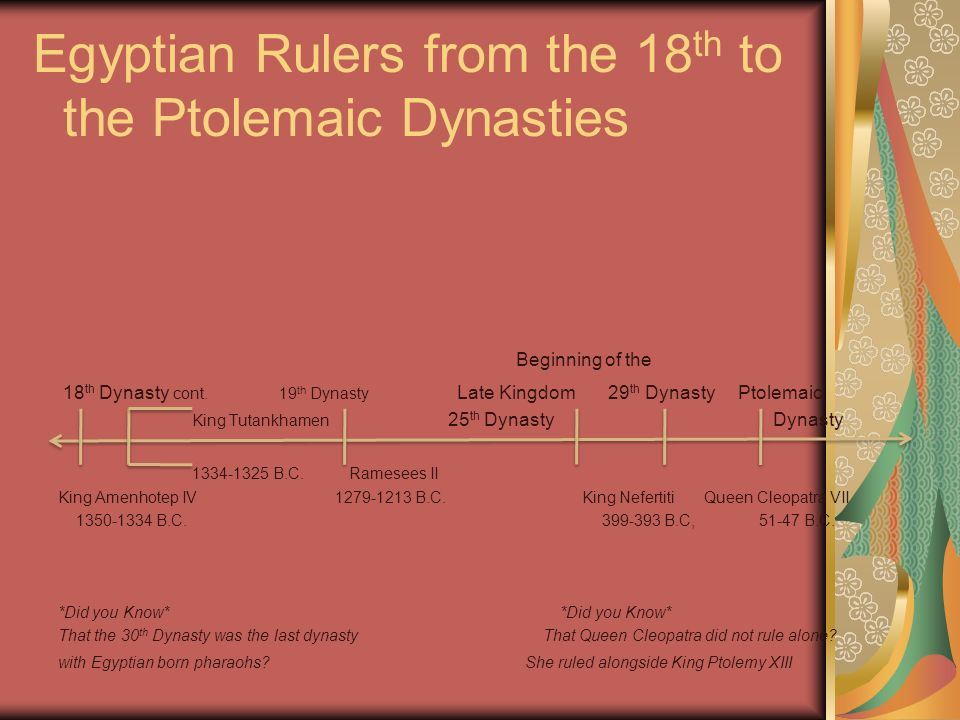 Egyptian Rulers from the 18th to the Ptolemaic Dynasties