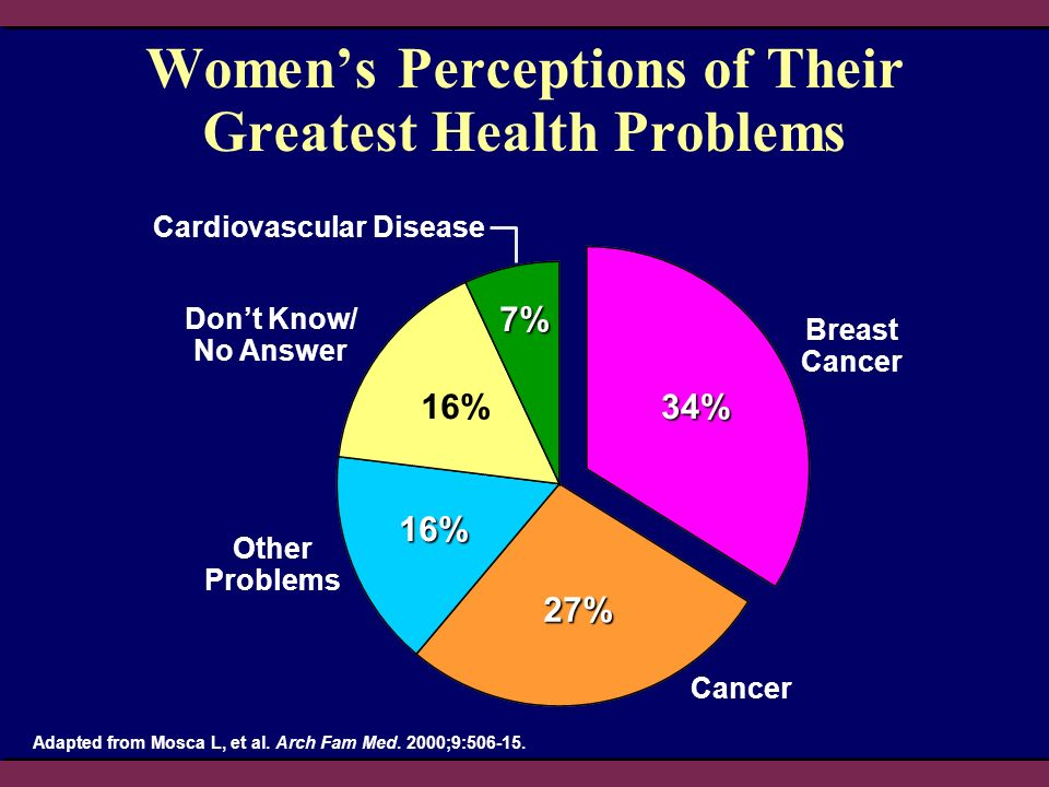 Women's Perceptions of Their Greatest Health Problems