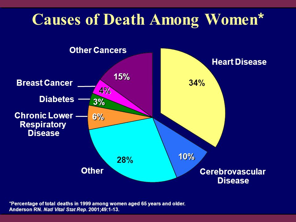 Causes of Death Among Women*