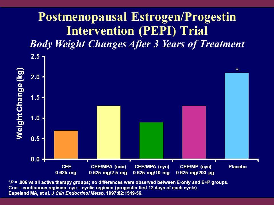 Postmenopausal Estrogen/Progestin Intervention (PEPI) Trial