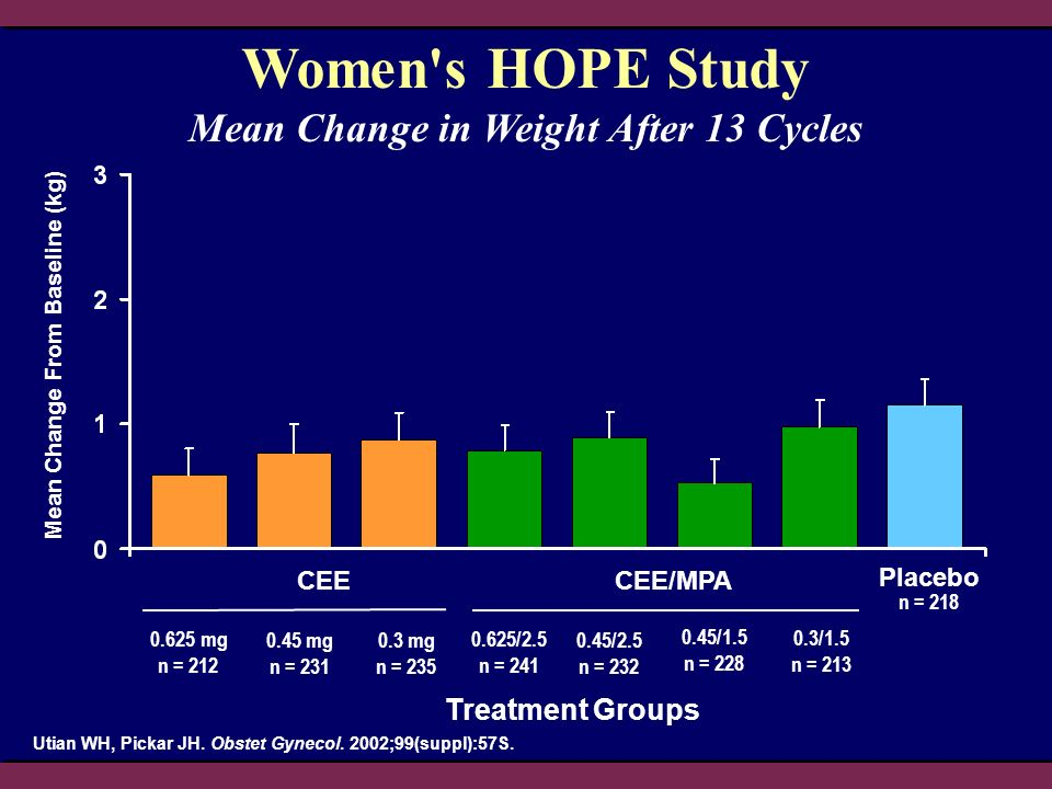 Mean Change in Weight After 13 Cycles Mean Change From Baseline (kg)