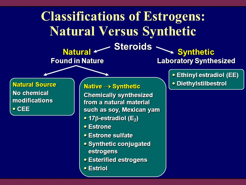 Classifications of Estrogens: Natural Versus Synthetic