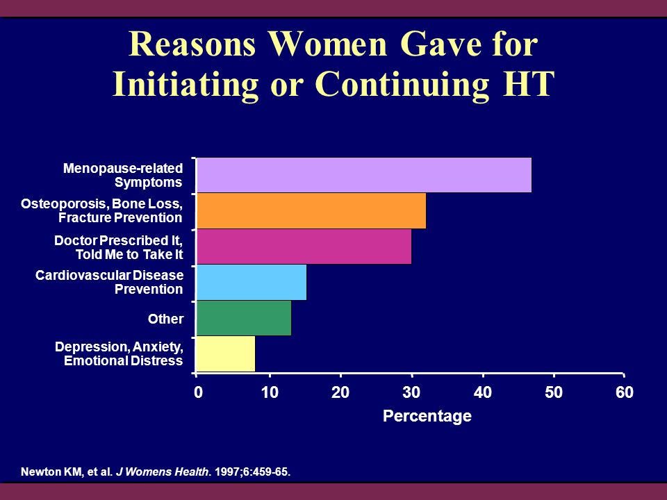 Reasons Women Gave for Initiating or Continuing HT