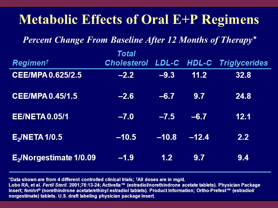 Metabolic Effects of Oral E+P Regimens