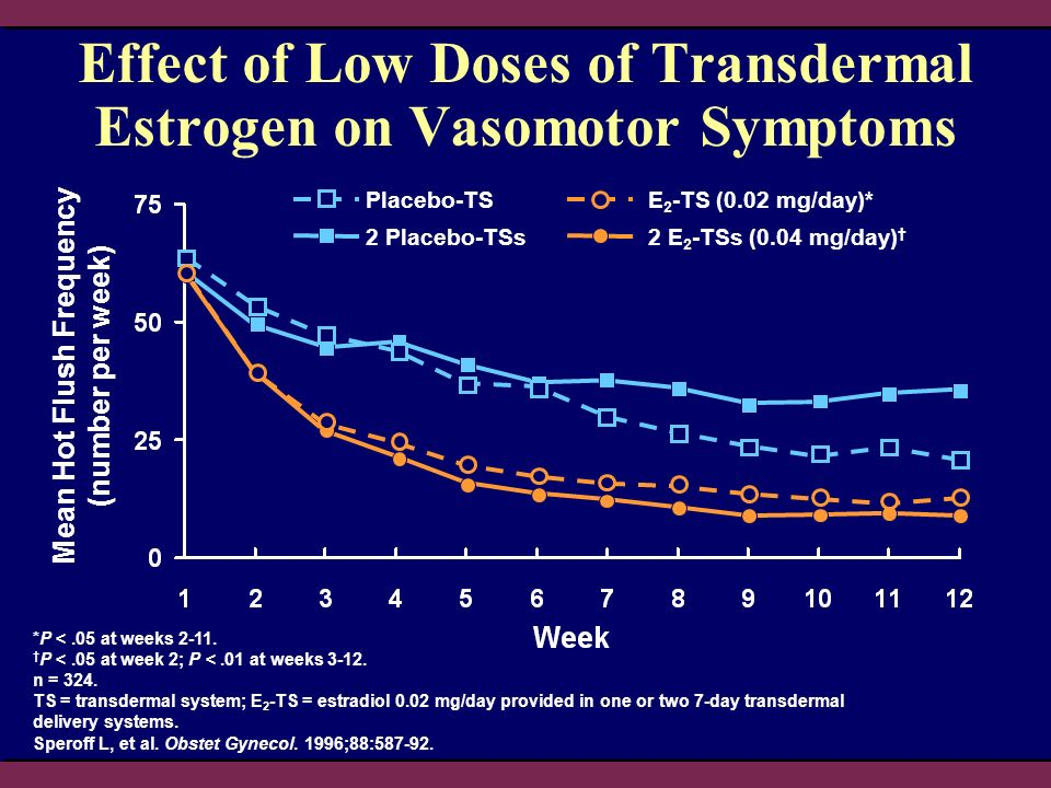 Effect of Low Doses of Transdermal Estrogen on Vasomotor Symptoms