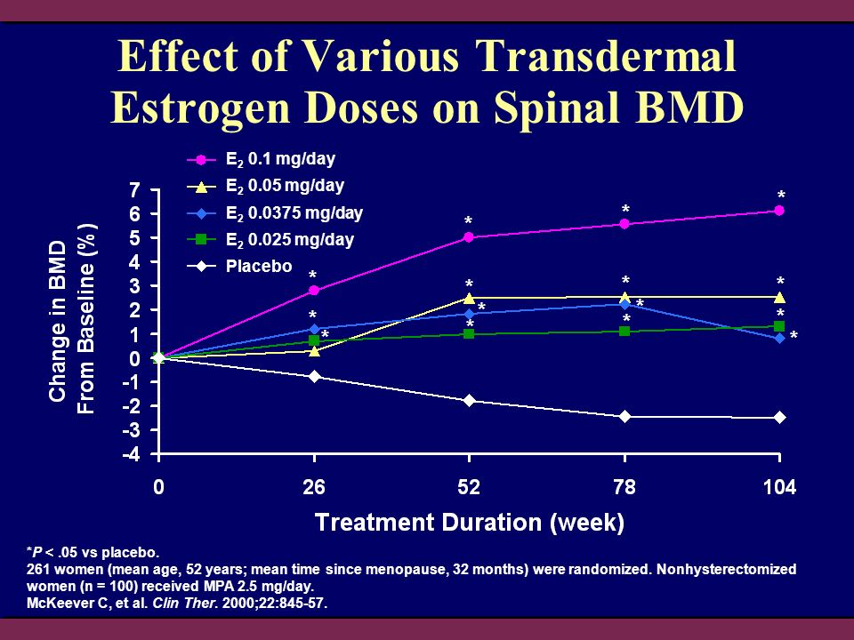 Effect of Various Transdermal Estrogen Doses on Spinal BMD