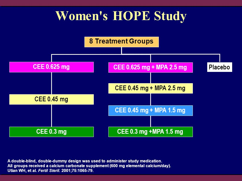 Women s HOPE Study 8 Treatment Groups CEE 0.625 mg