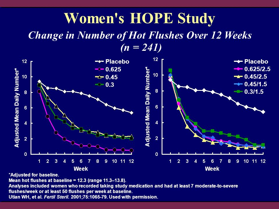 Change in Number of Hot Flushes Over 12 Weeks (n = 241)
