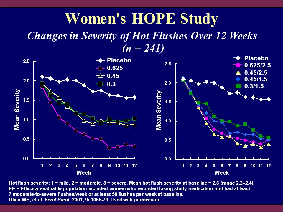 Changes in Severity of Hot Flushes Over 12 Weeks (n = 241)