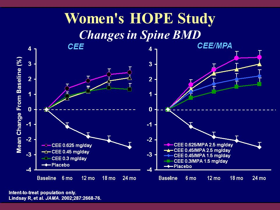 Women s HOPE Study Changes in Spine BMD CEE CEE/MPA