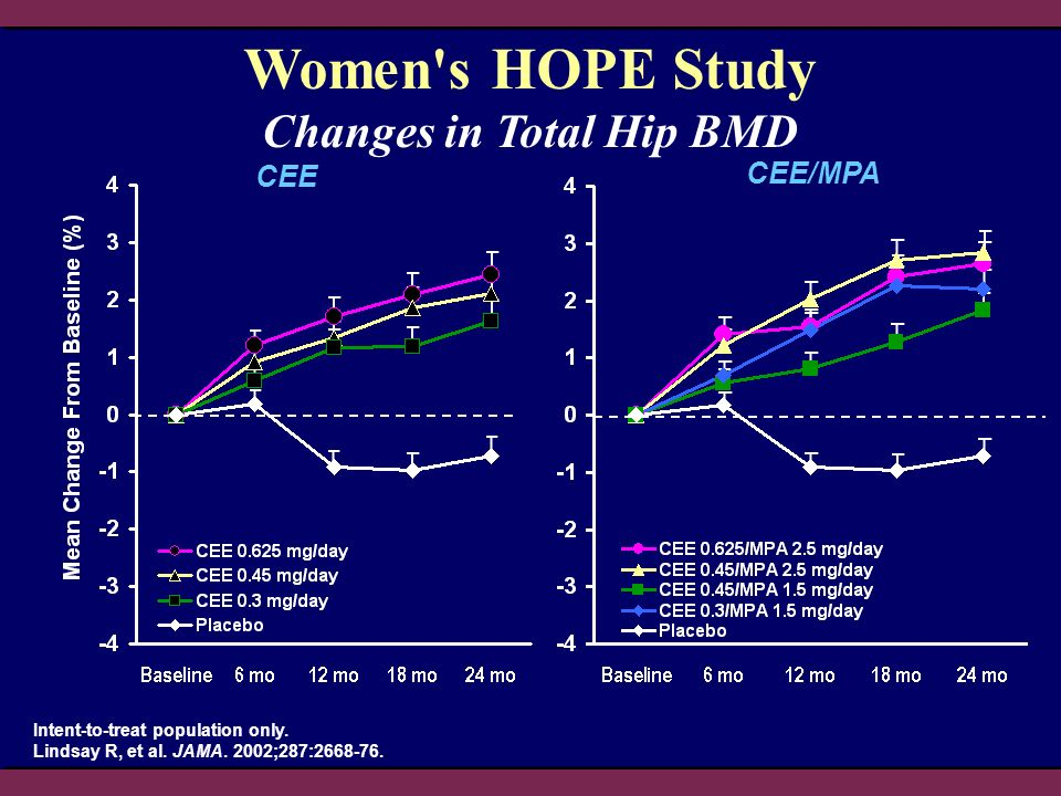 Changes in Total Hip BMD