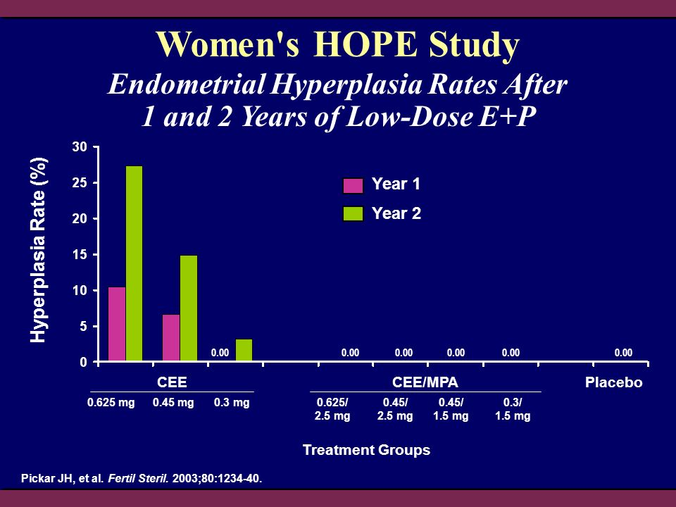 Endometrial Hyperplasia Rates After 1 and 2 Years of Low-Dose E+P