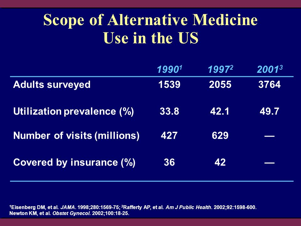 Scope of Alternative Medicine Use in the US