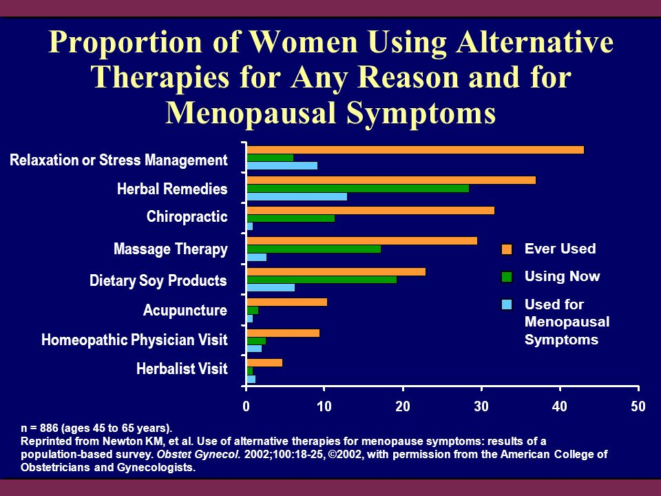 2004 Patient Management Proportion of Women Using Alternative Therapies for Any Reason and for Menopausal Symptoms.