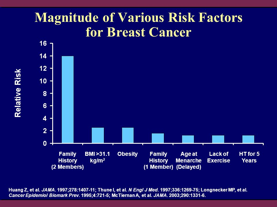 Magnitude of Various Risk Factors for Breast Cancer