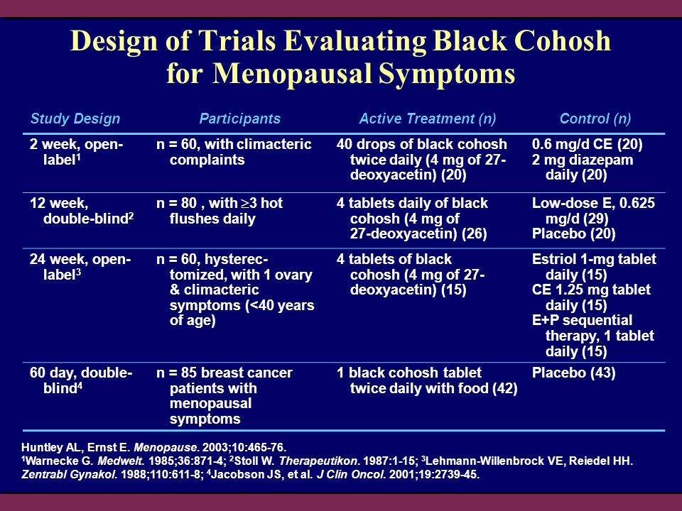 Design of Trials Evaluating Black Cohosh for Menopausal Symptoms