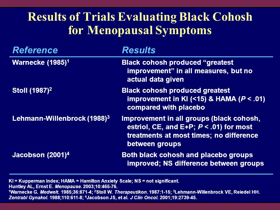 Results of Trials Evaluating Black Cohosh for Menopausal Symptoms