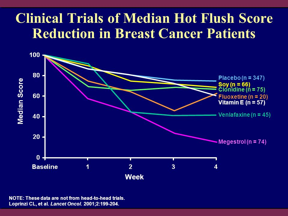 2004 Patient Management Clinical Trials of Median Hot Flush Score Reduction in Breast Cancer Patients.