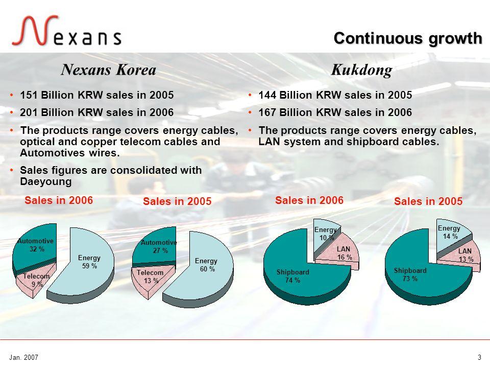 Continuous growth Nexans Korea Kukdong 151 Billion KRW sales in 2005