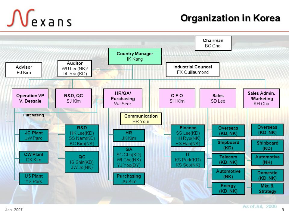 Organization in Korea As of Jul, 2006 Chairman BC Choi Country Manager