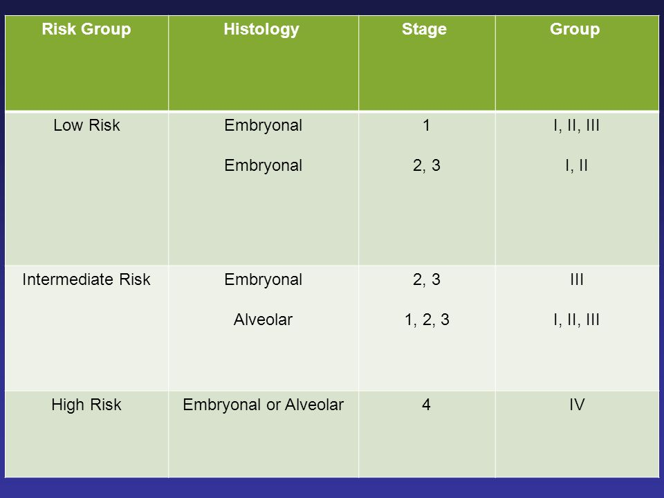 Group Stage Histology Risk Group. I, II, III. I, II. 1. 2, 3. Embryonal. Low Risk. III.